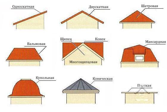 Как виды крыш бывают
